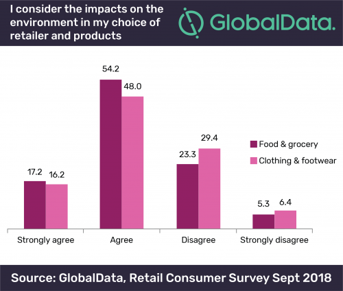 graph by globaldata showing consumers love the environment